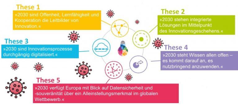 Covid-19 und die fünf Thesen für Innovation im Jahr 2030. Beschreibung der Thesen im Impulspapier des Fraunhofer-Verbunds Innovationsforschung