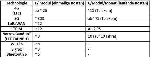 Übersicht über die Modulkosten (einmalig) und evtl. laufende monatliche Kosten der gängigen Funkübertragungstechniken.