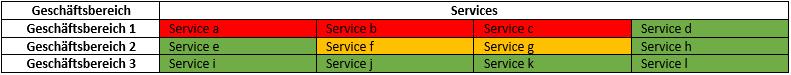 Heatmap zur Visualisierung der Abhängigkeit der jeweiligen Serviceerbringung von der Datenübertragung (über Funk); rot = starke Abhängigkeit; orange = mittlere Abhängigkeit; grün = leichte Abhängigkeit.
