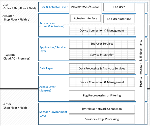 "Strukturschema für eine IoT-Architektur (Internet of Things) aus ""On the Complexity of Cloud and IoT Integration: Architectures, Challenges and Solution Approaches"", Kutzias et al., 2019."