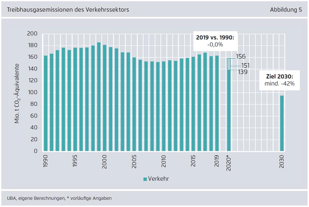 Abbildung 1: Treibhausgasemissionen sinken 2020 voraussichtlich deutlich unter den Wert der letzten Jahre. (Quelle: Agora Energiewende)