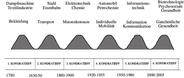 Basisinnovationen bzw. Wirtschaftstreiber mit entsprechenden Anwendungsfeldern in zeitlicher Einordnung. (Quelle: Nefiodow 2011: 26)