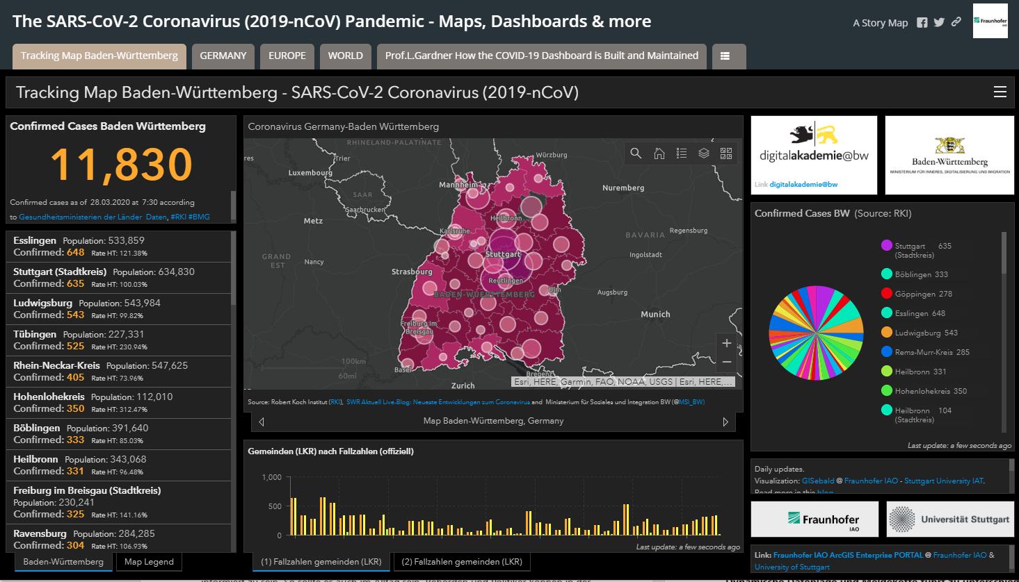 Das Echtzeit SARS-CoV-2 Coronavirus Pandemie Dashboard enthält zahlreiche interaktive Karten sowie Informationsquellen und Visualisierungen auf kommunaler, Landes-, Bundes-, EU-und globaler Ebene