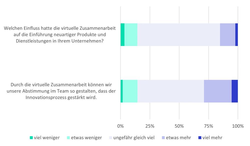 Abbildung 1: Einschätzung mittelständischer und großer Unternehmen zu den Effekten der virtuellen Zusammenarbeit auf ihre Innovationskraft (gewichtete Ergebnisse, n1=285, n2=321). Quelle: Erhebung des Fraunhofer IAO.