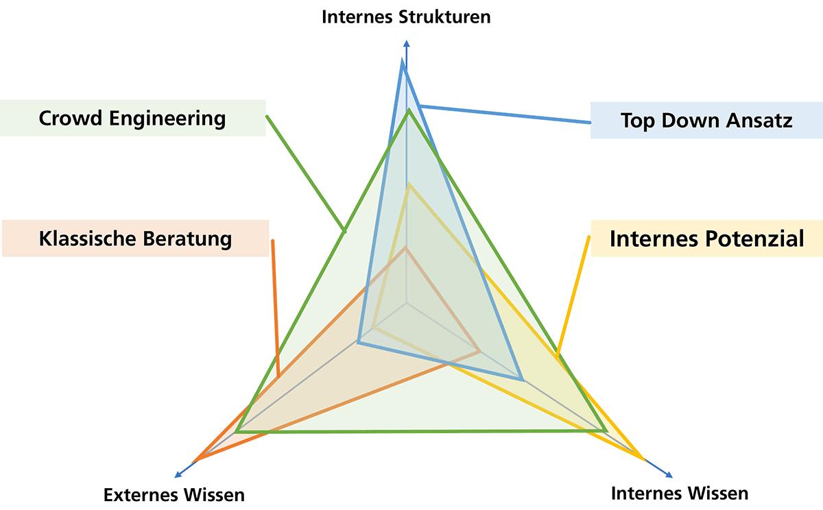 Abbildung 2: Vergleich des Crowd Engineering Ansatzes im Vergleich zu konventionellen Ansätzen zur Schaffung von Veränderungen und Innovation. (Quelle: angelehnt an Milos Radovic und Creaffective.de)