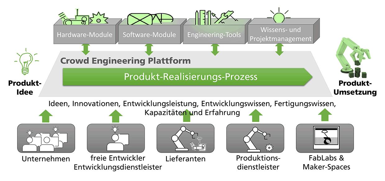 Abbildung 1: Kerngedanke der Plattform zur Unterstützung von Crowd Engineering als innovativer Ansatz in der Produktentwicklung. (Quelle: Fraunhofer IAO)