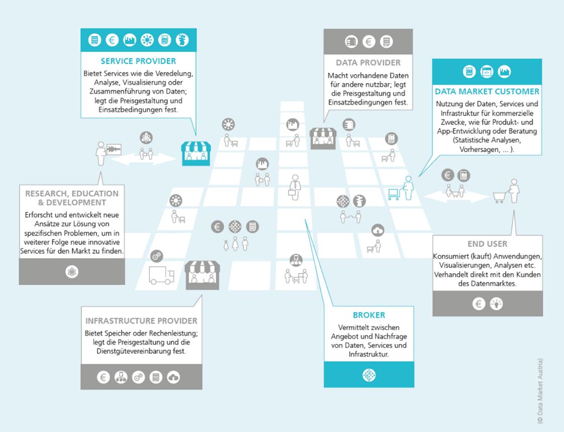Rollen und Akteure in einem Datenökosystem.