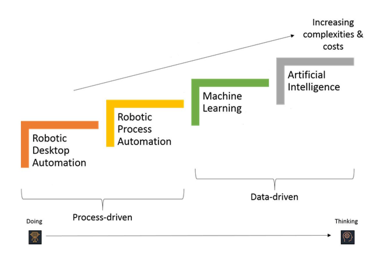 Robotic Desktop Automation