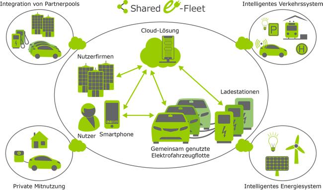 Shared E-Fleet Gesamtsystem