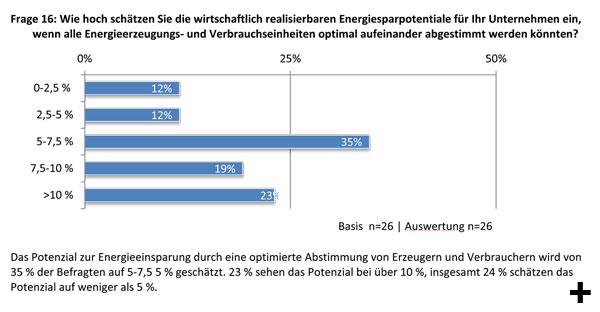 Schätzung der wirtschaftlich realisierbaren Energiesparpotentiale bei optimaler Abstimmung aller Energieerzeugungs- und Verbrauchseinheiten