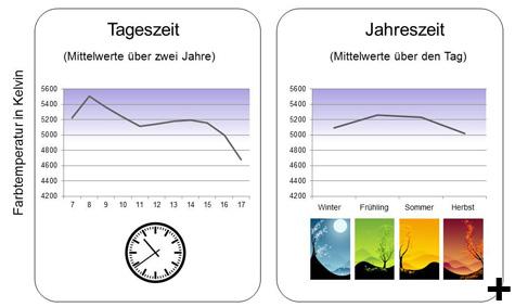 Farbtemperatur nach Tages- und Jahreszeit