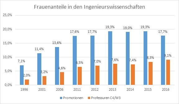 Frauenanteile unter den Promotionen und C4/W3-Professuren in den Ingenieurswissenschaften.
