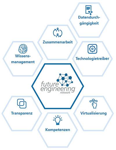 Future Engineering Network