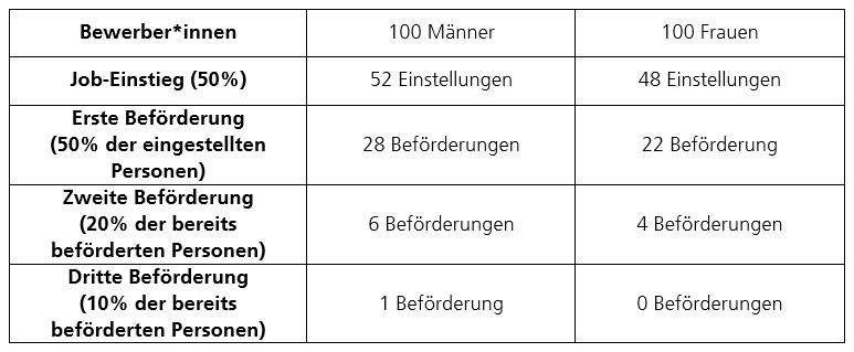 Tabelle 1: Effekte eines kumulierten Gender Bias in Höhe von 0,1% der Varianz von Personalevaluationen (d=0,07). Adaptiert durch Vinkenburg von Agars (2004).