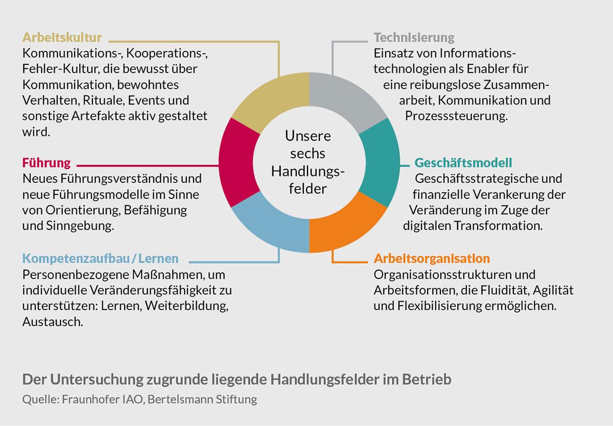 Abbildung 1: Der Untersuchung zugrunde liegende Handlungsfelder. (Quelle: Fraunhofer IAO, Bertelsmann Stiftung)