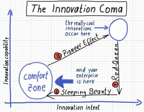 innovation coma