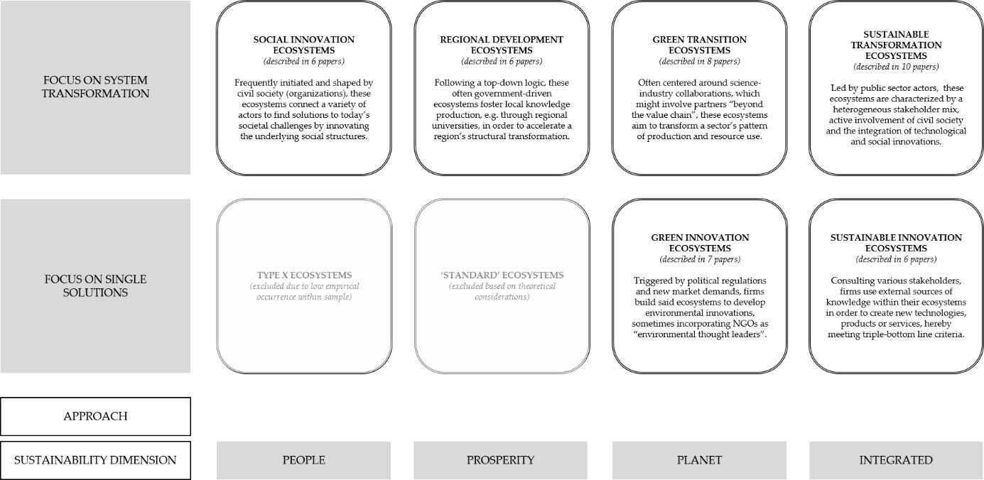 Typen missionsorientierter Innovationsökosysteme
