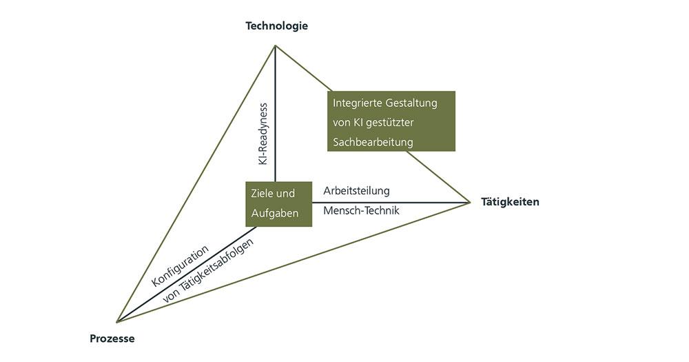 Abbildung 1: Der KI³-Gestaltungsansatz zum integrierten Design von KI-Technologie, Arbeit und Prozessen (Quelle: Tombeil et al. 2020).
