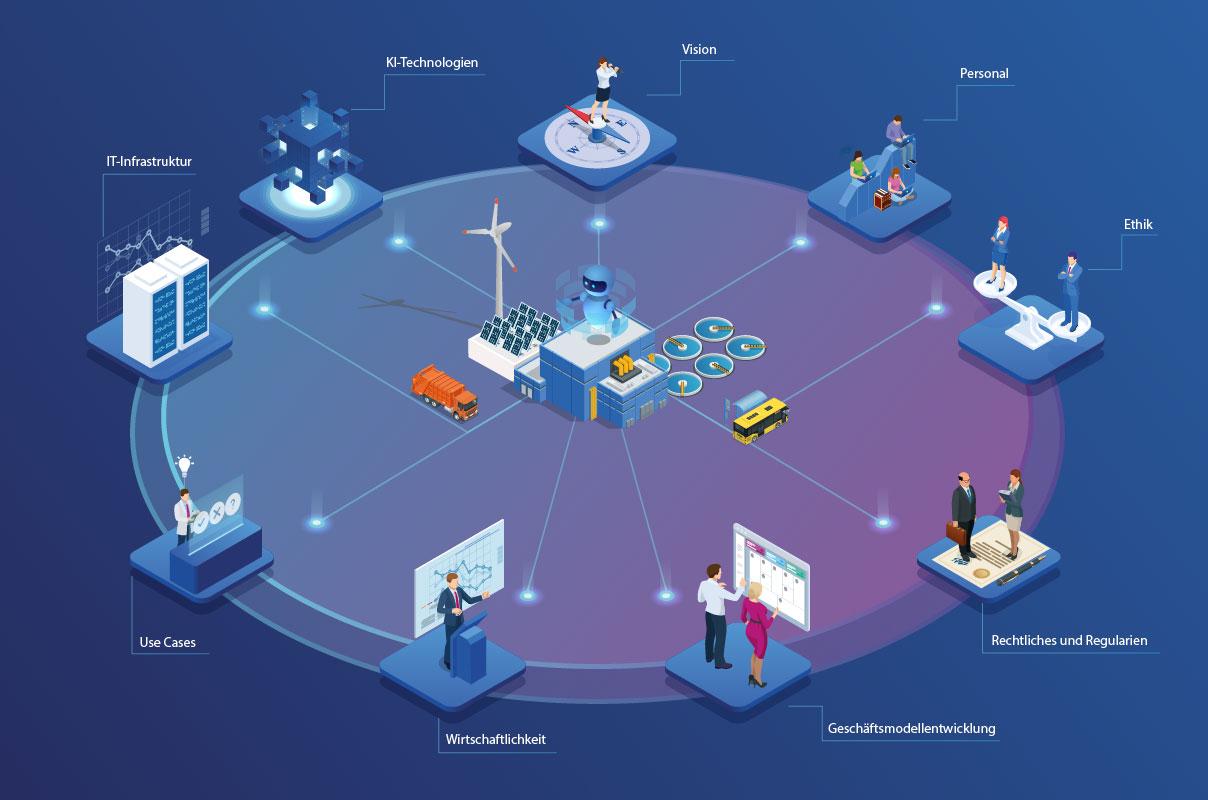 KI-Toolbox für Versorgungsunternehmen im Überblick