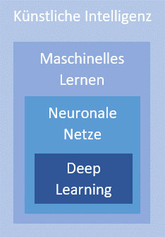 Maschinelles Lernen und Künstliche Neuronale Netze