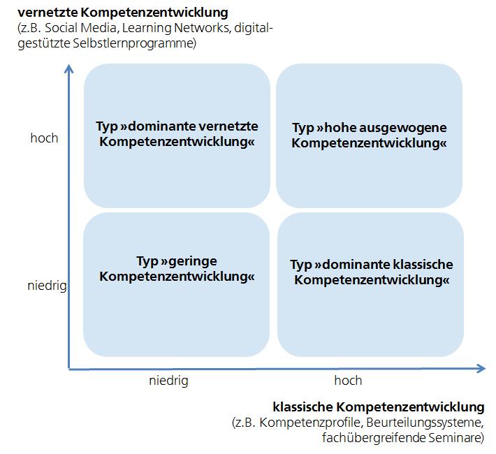 Kompetenzentwicklungstypen