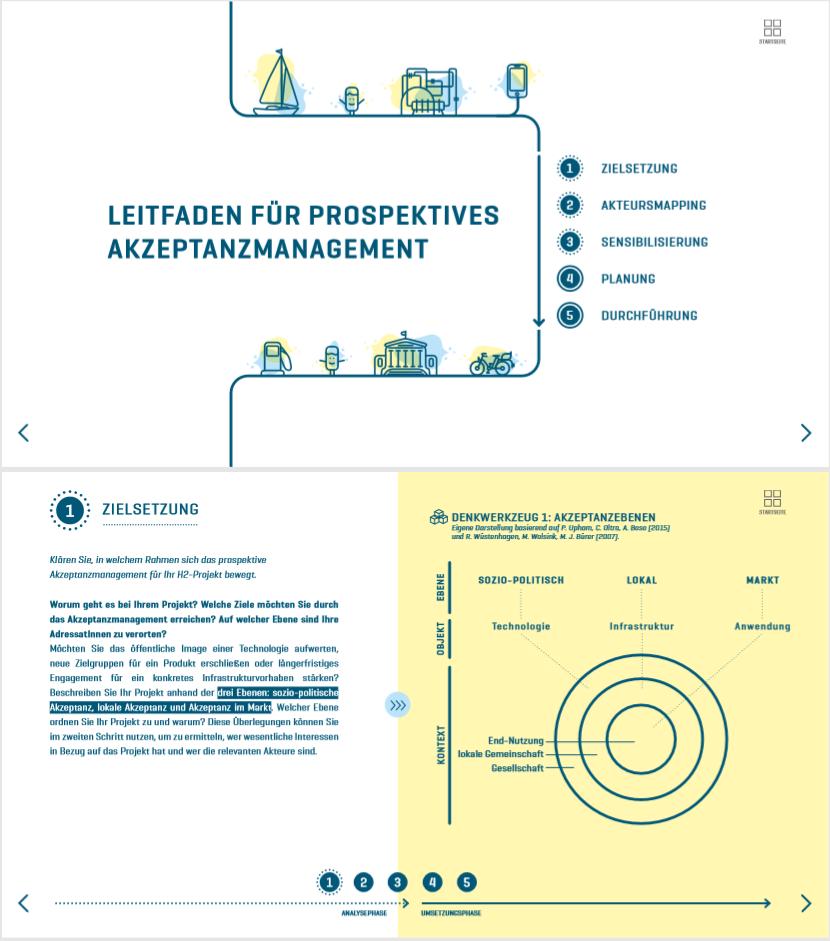 Leitfaden für Prospektives Akzeptanzmanagement