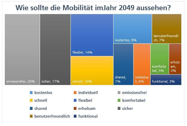 »2049: Zeitreise Mobilität«