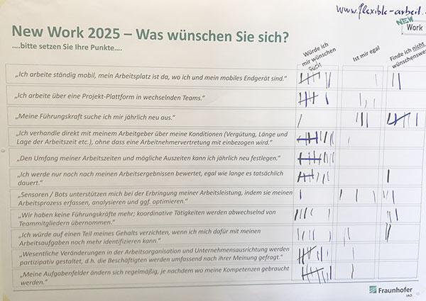 Wunschbild New Work 2025