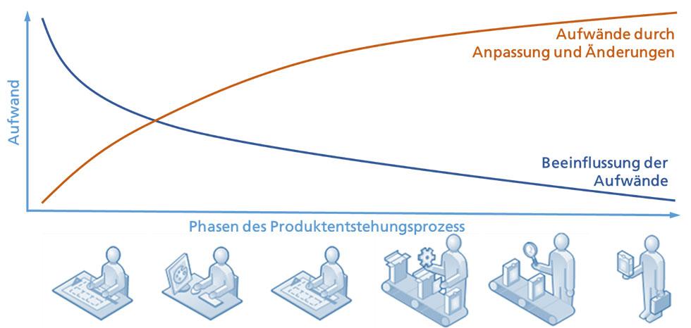 Produktentstehungsprozess
