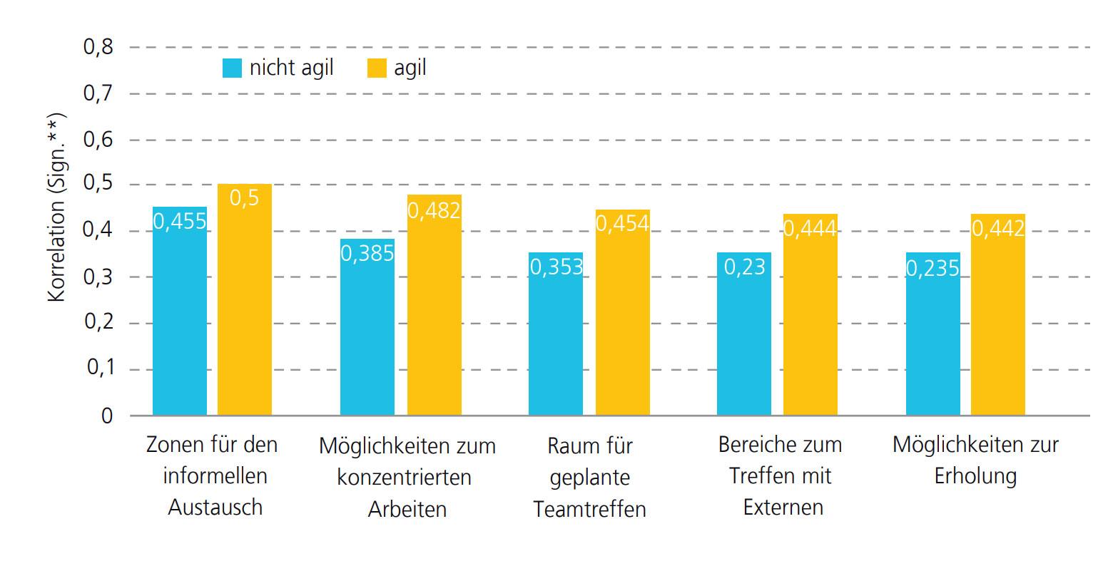 Abbildung 1: Zusammenhang zwischen der Vielfältigkeit und Qualität der Teamarbeit