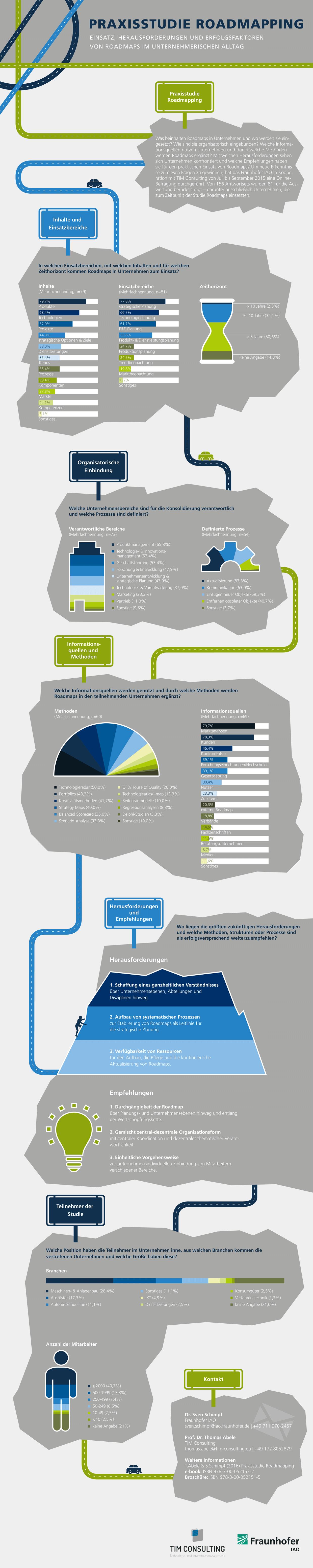 Ergebnisse der Praxisstudie Roadmapping