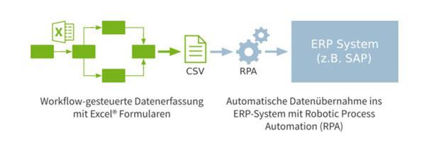 Quelle: http://www.spreadsheet-router.com/datenerfassung-fuer-erp-systeme.html, modifiziert