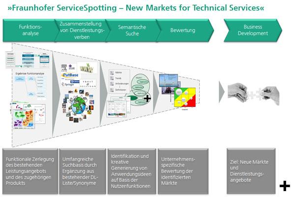 Der funktionssemantische Ansatz für Dienstleistungen