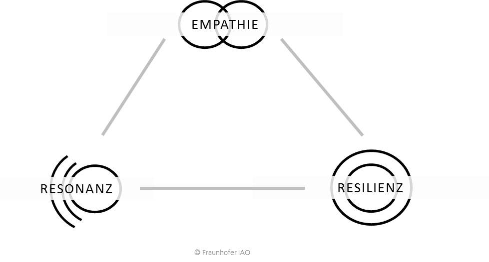 Drei Superkräfte für Führung 4.0: Resonanz, Empathie, Resilienz