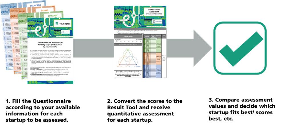 Abbildung: Schematischer Prozess zur Nachhaltigkeitsbewertung von Start-up-Ideen anhand des Fraunhofer Sustainability Assessment Tools. (Quelle: Fraunhofer IAO)