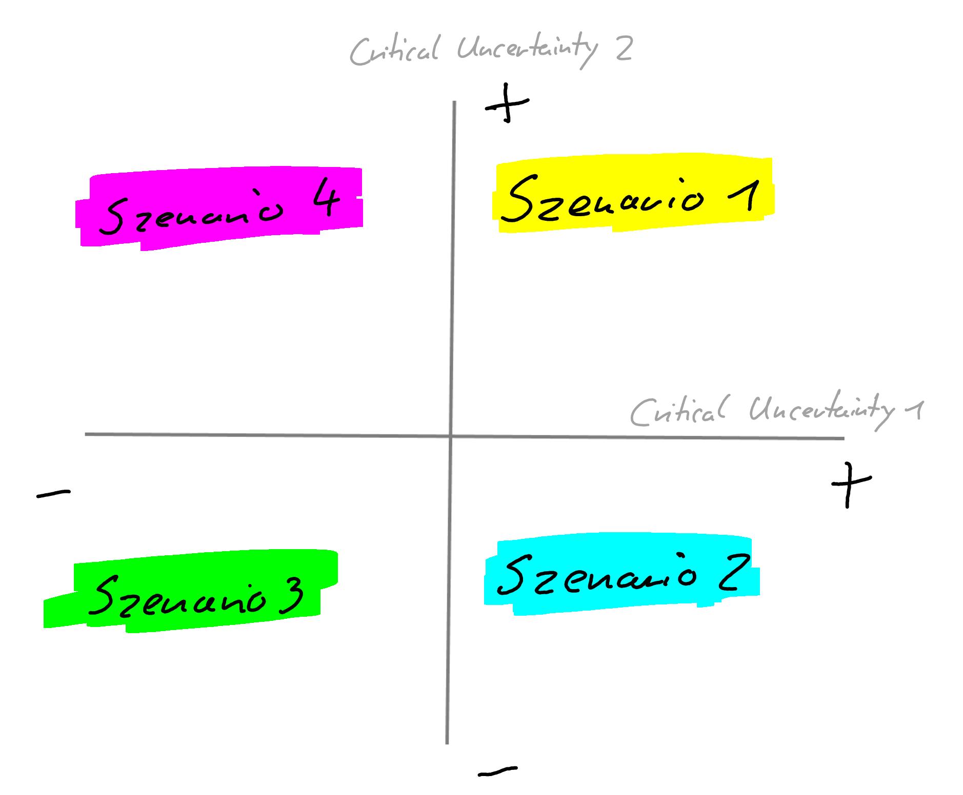 Abbildung 2: Impact/Predictability chart (eigene Darstellung)