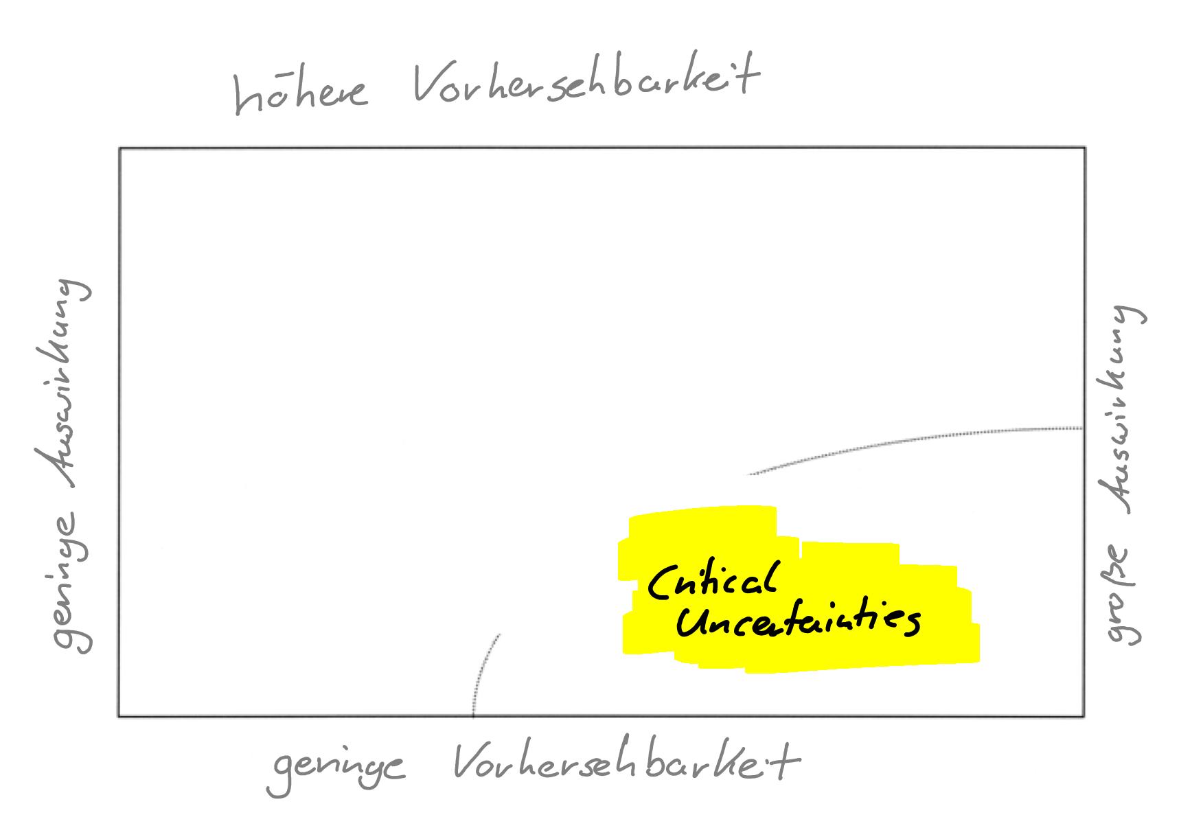 Abbildung 1: Szenario Matrix oder Szenario Logik  (eigene Darstellung)