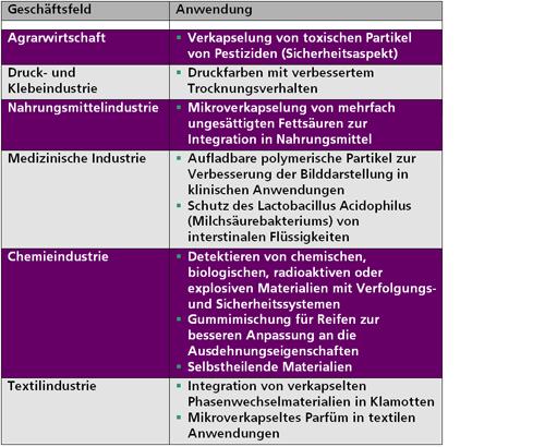 Tabelle: Neue Entwicklungen (eigene Recherche 2010 [Publikationen bzw. Patente])
