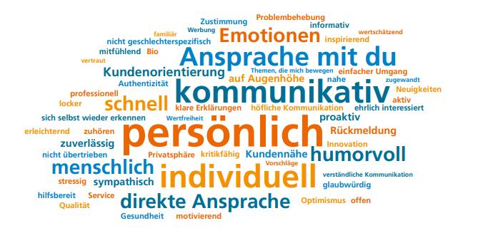 Abbildung 1: Attribute, die von Teilnehmenden einer Online-Studie mit Empathie verknüpft werden.