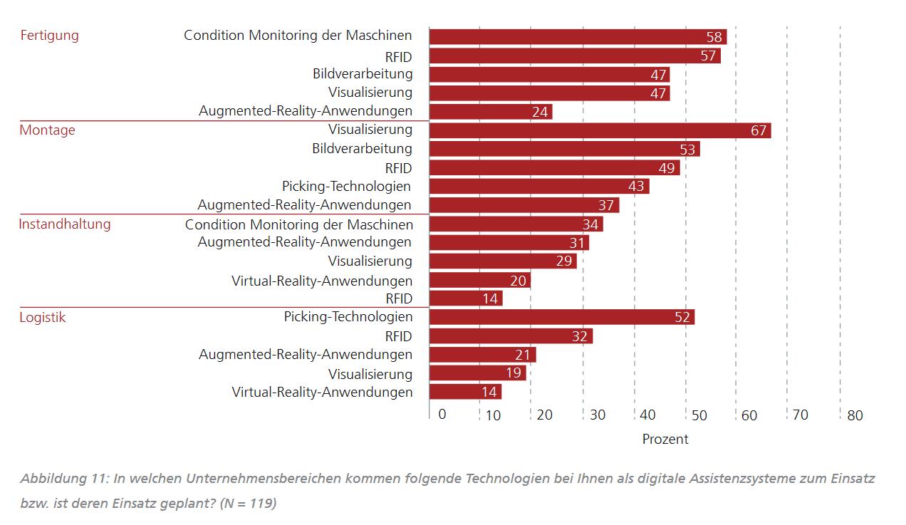 In welchen Unternehmensbereichen kommen folgende Technologien bei Ihnen als digitale Assistenzsysteme zum Einsatz bzw. ist deren Einsatz geplant?