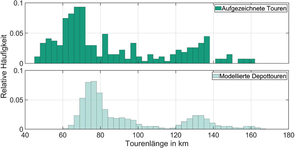 Abbildung 1: Verteilung der Tourenlängen von Zustellflotten (oben: aufgezeichnete reale Touren, unten: simulierter Standort)