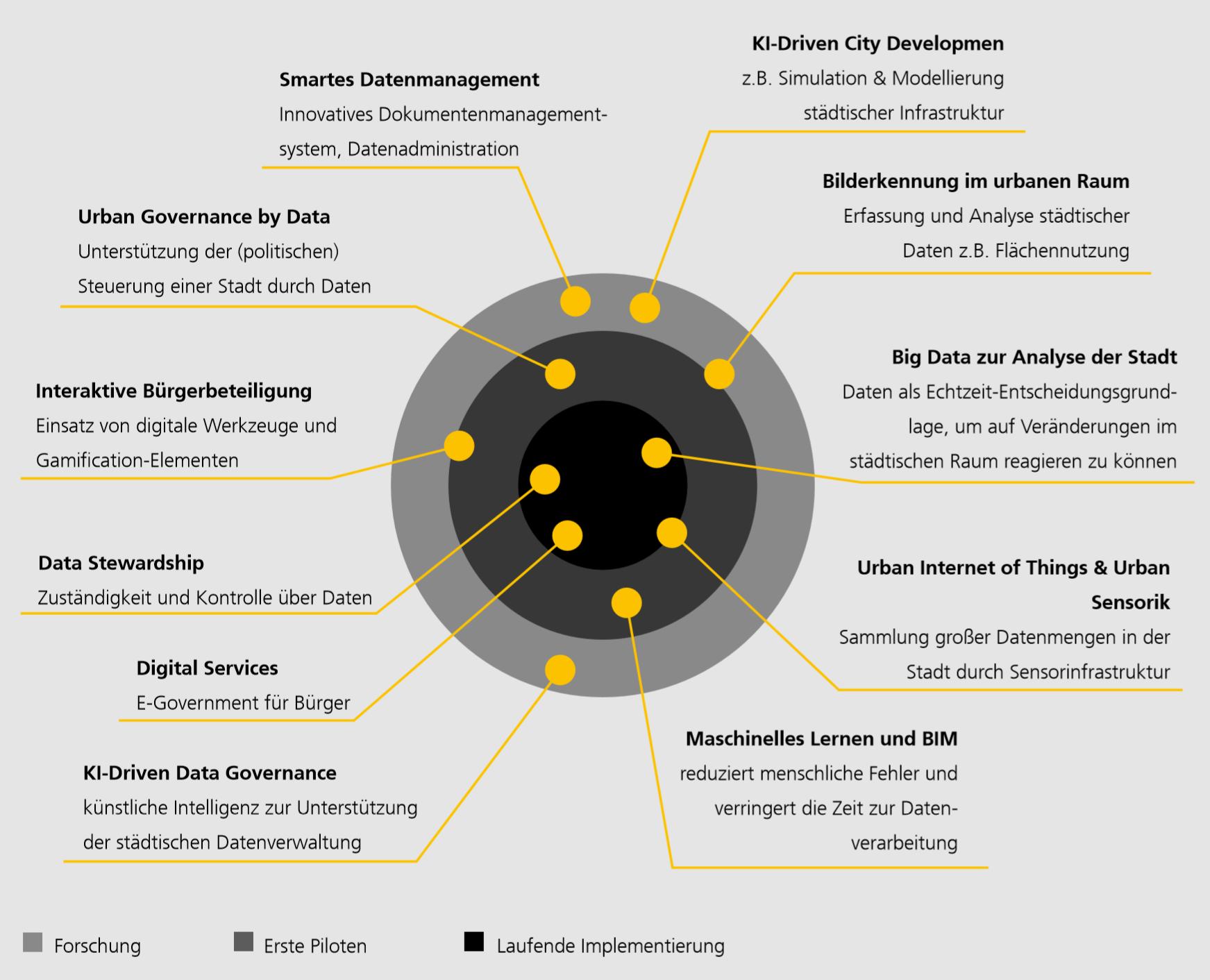 Trendradar zur kommunalen Digitalisierung: Neuem ohne Hype begegnen. (Quelle: Fraunhofer IAO)
