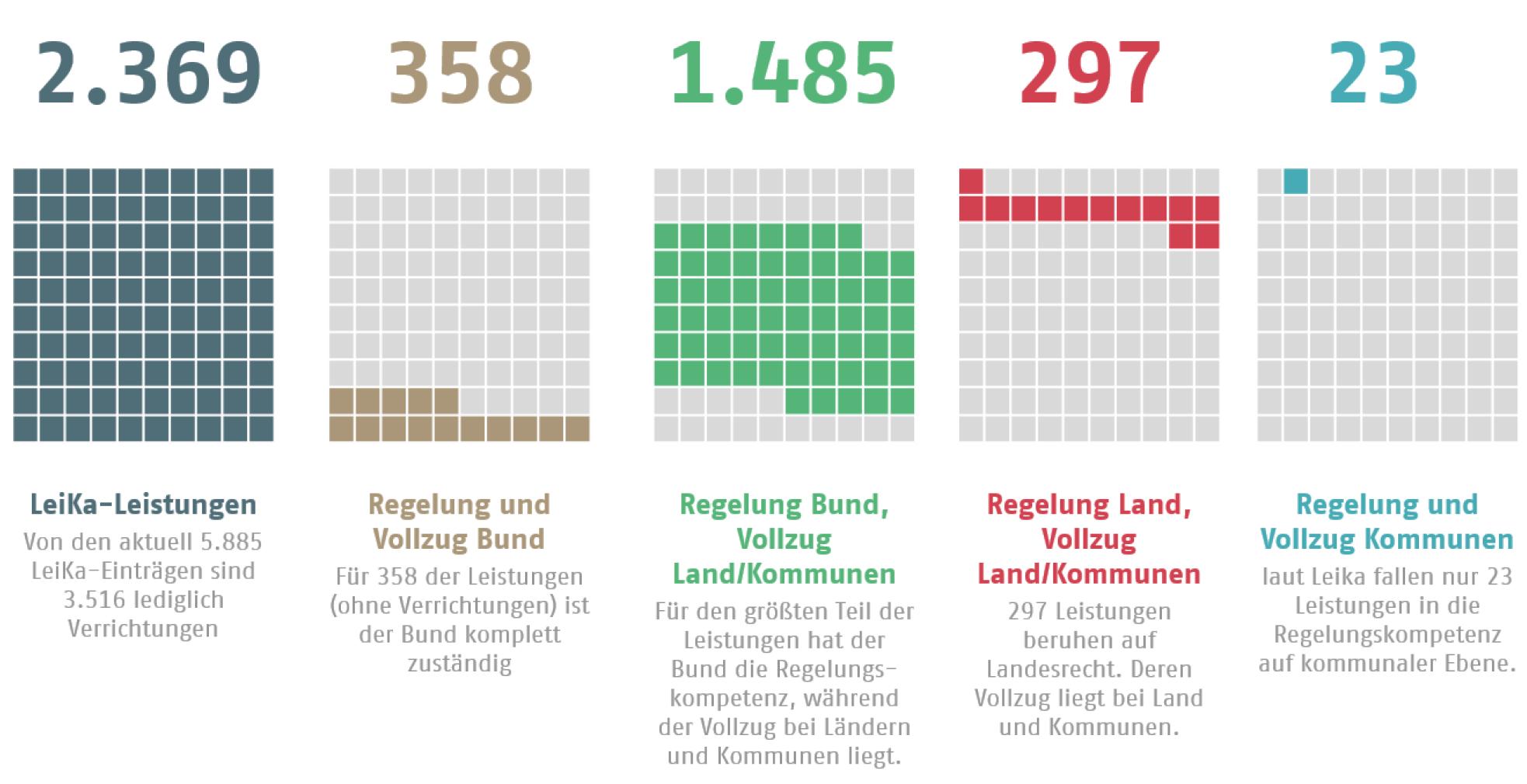 Abbildung 2: Verteilung der Leika-Leistungen