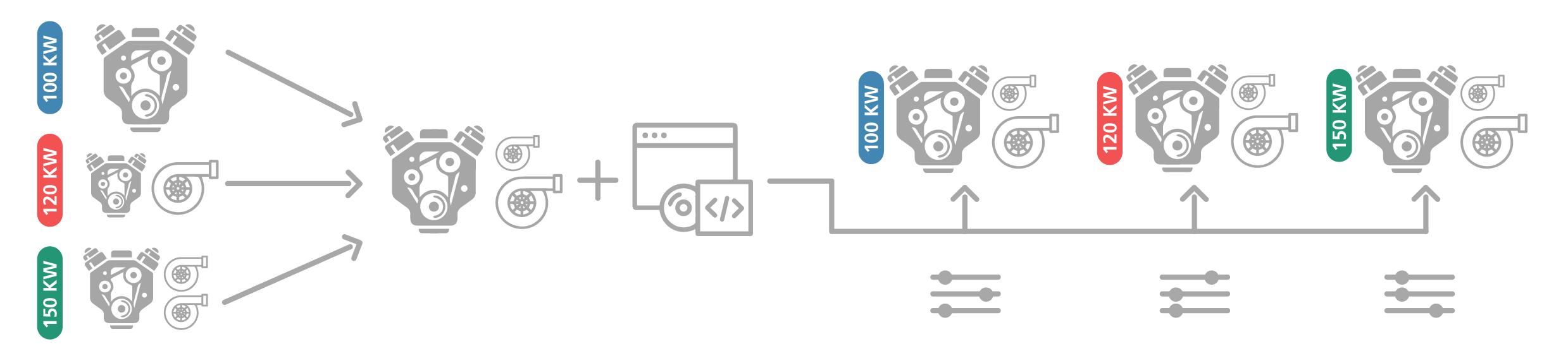 Abbildung 1: Reduktion physischer Varianten durch Virtualisierung einer Produkteigenschaft (hier: Leistung).