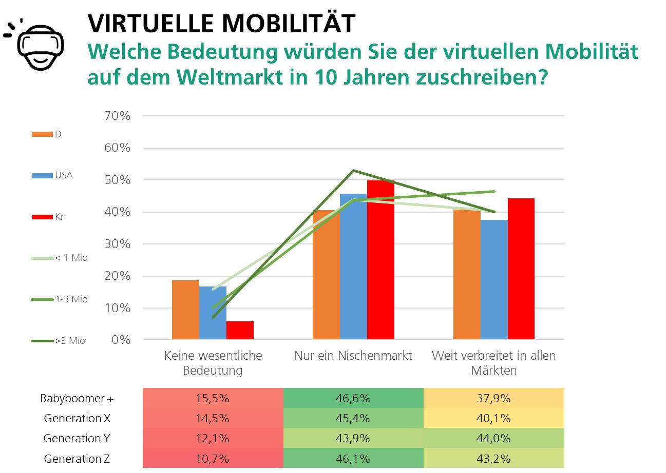 Ergebnisse der Nutzerumfrage des Fraunhofer IAO aus dem Herbst 2019.