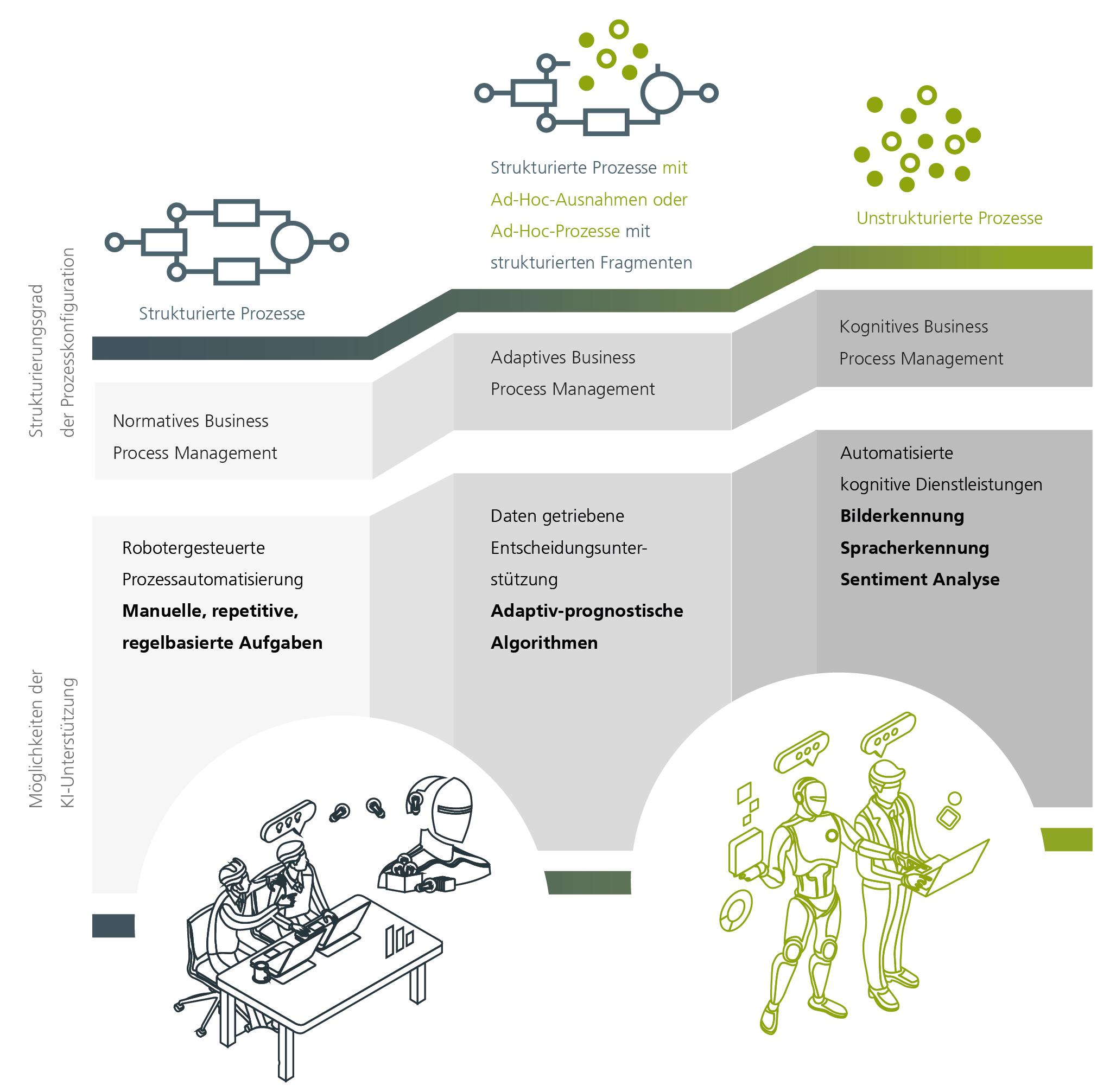 Abbildung 1: Der Prozess macht den Unterschied: Lösungen vom normativen bis zum kognitiven Business Process Management (eigene Darstellung).