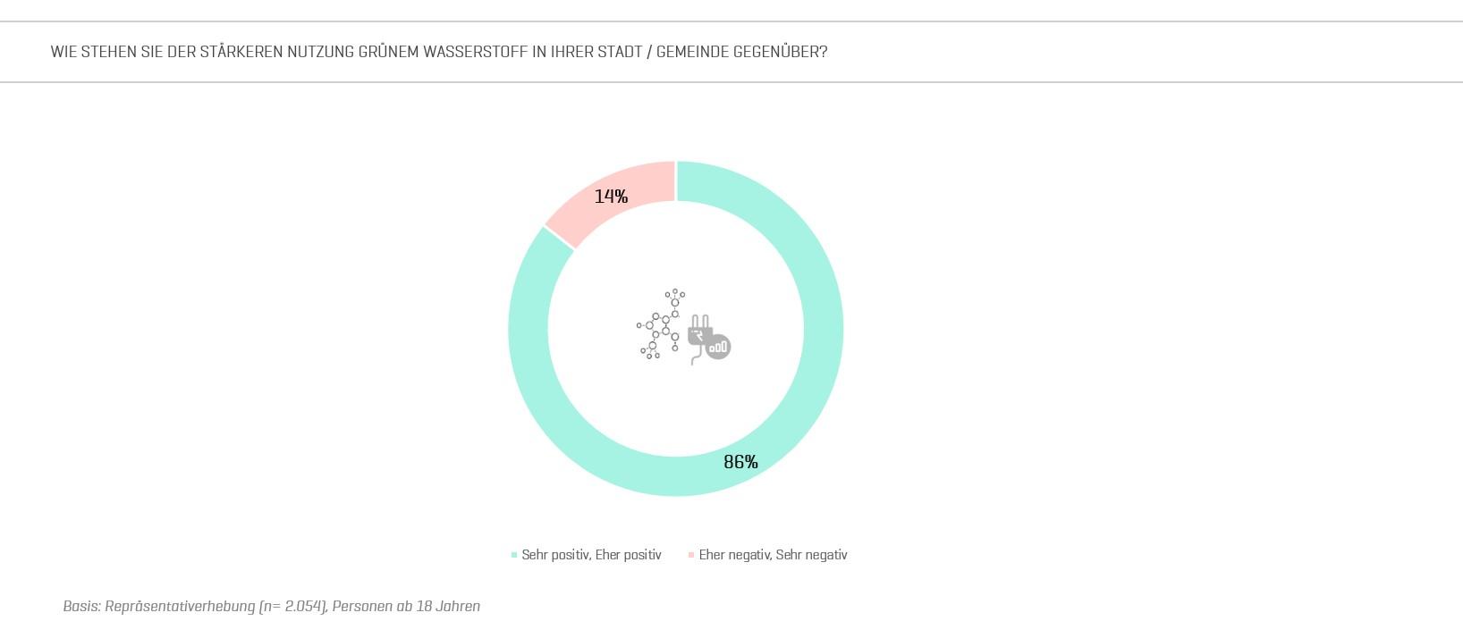 Abbildung 3: Repräsentatives Meinungsbild zur lokalen Akzeptanz von Grünem Wasserstoff (Quelle: Fraunhofer IAO)