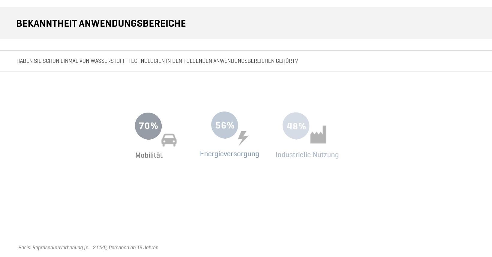 Abbildung 2: Wissen zu Wasserstoff-Technologien nach Anwendungsbereichen (Quelle: Fraunhofer IAO)