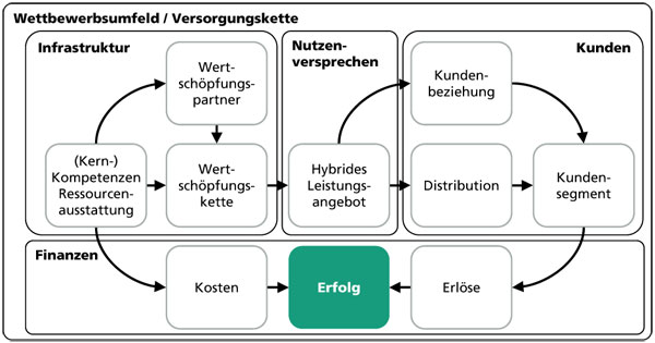 Wettbewerbsumfled/Versorgungskette (vgl. www.businessmodelgeneration.com)