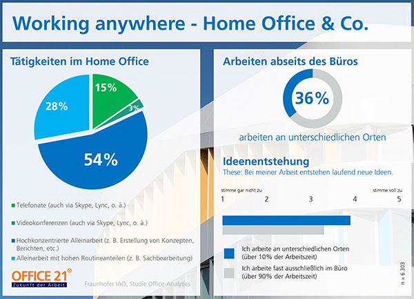 Working anywhere – Home Office & Co.